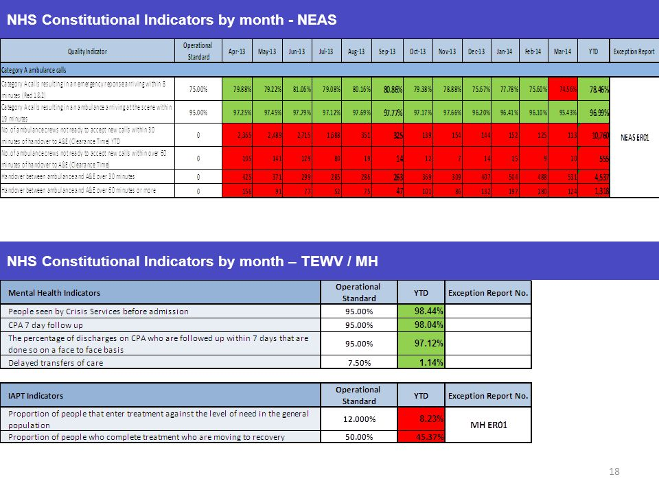 NHS Constitutional Indicators by month - NEAS