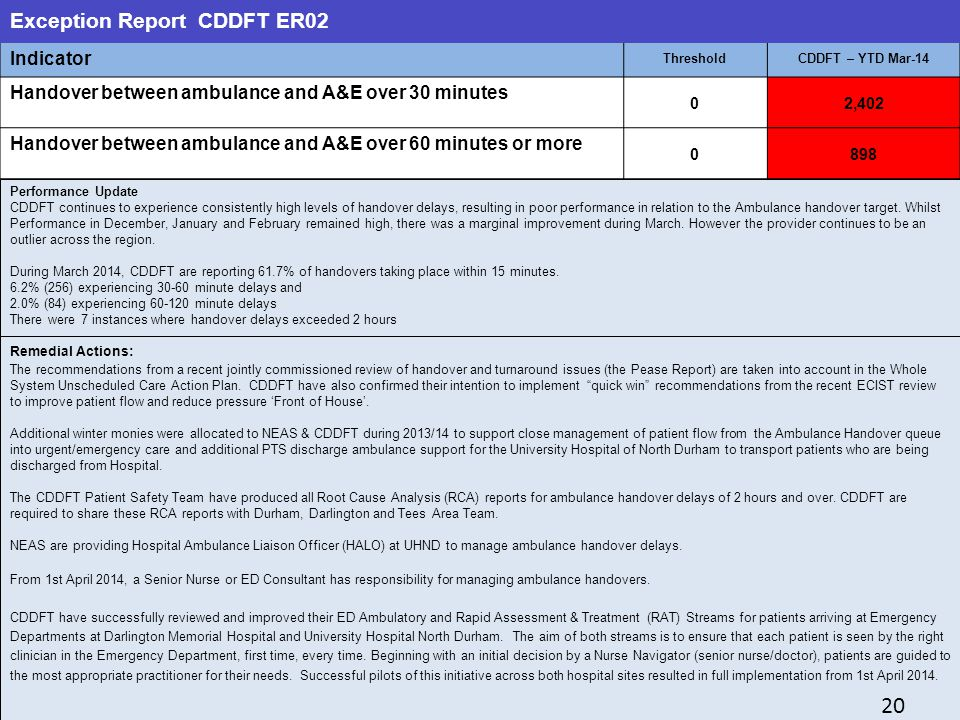 20 20 Exception Report CDDFT ER02 Indicator