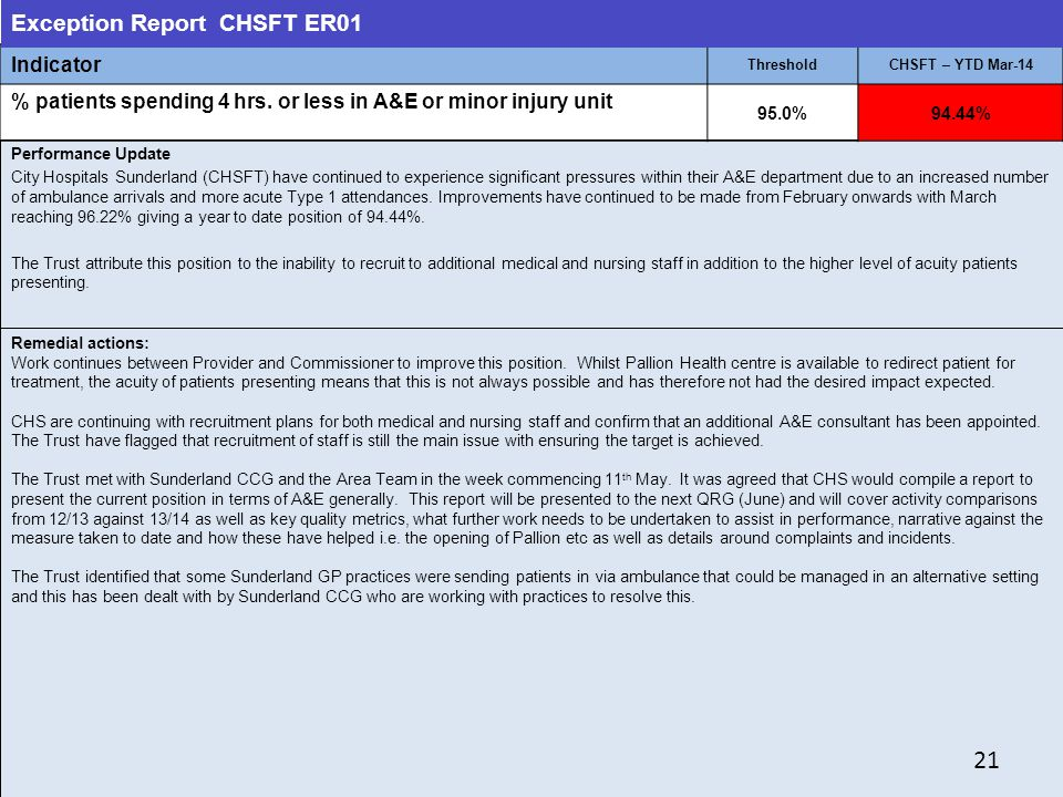 21 21 Exception Report CHSFT ER01 Indicator