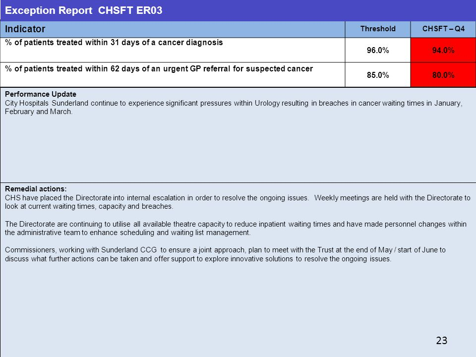 23 23 Exception Report CHSFT ER03 Indicator