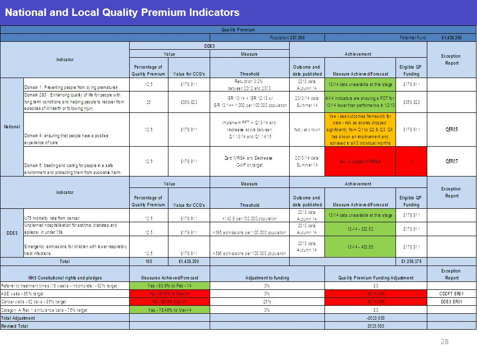 National and Local Quality Premium Indicators