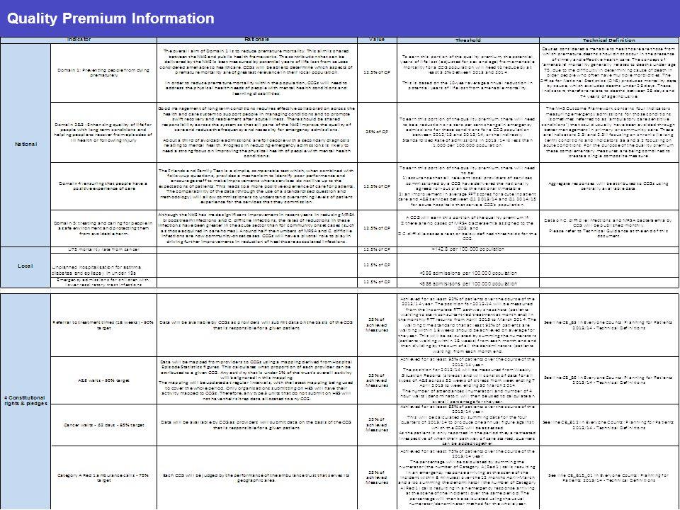 Quality Premium Information