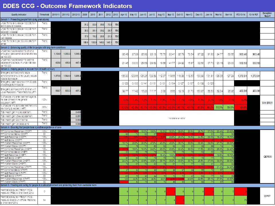 DDES CCG - Outcome Framework Indicators