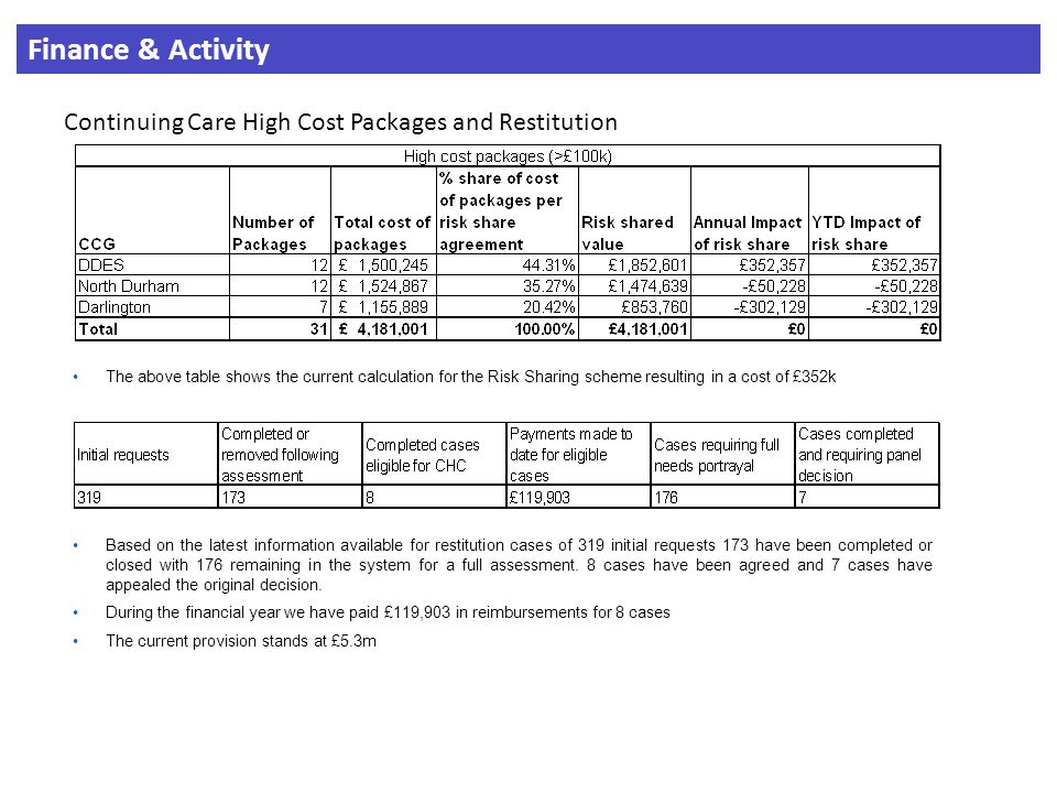 Finance & Activity Continuing Care High Cost Packages and Restitution