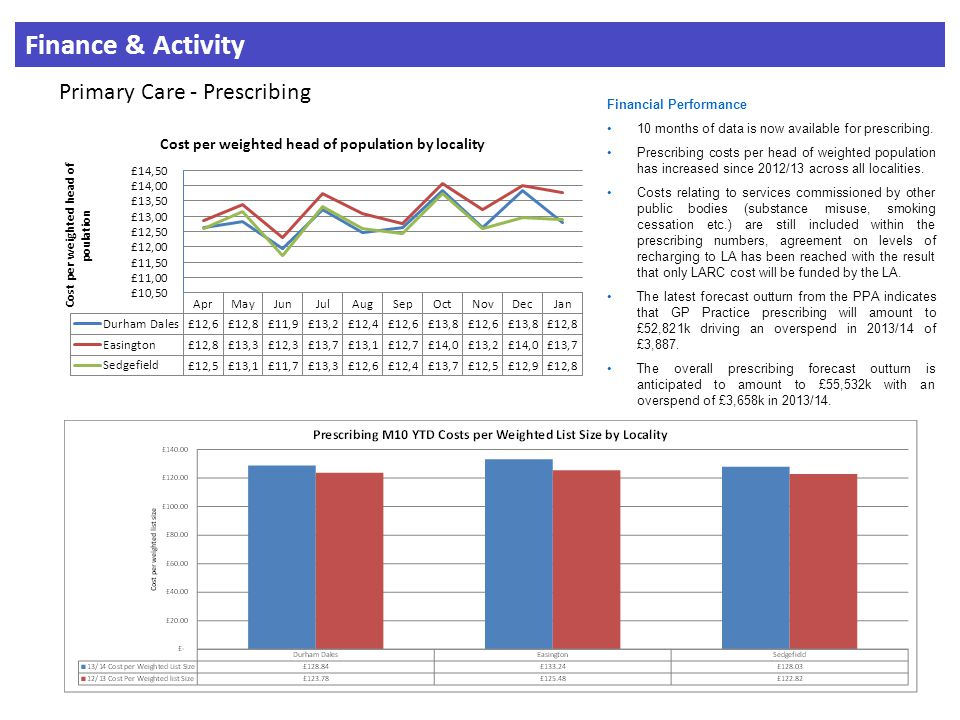 Finance & Activity Primary Care - Prescribing Financial Performance