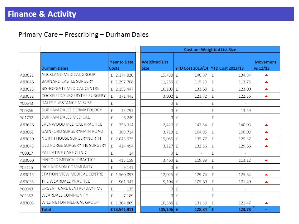 Finance & Activity Primary Care – Prescribing – Durham Dales