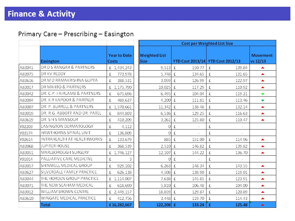 Finance & Activity Primary Care – Prescribing – Easington