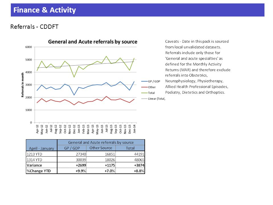 Finance & Activity Referrals - CDDFT