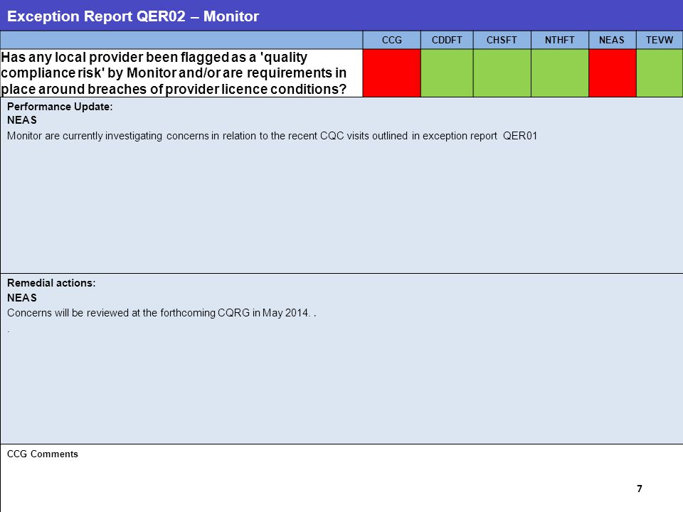 Exception Report QER02 – Monitor