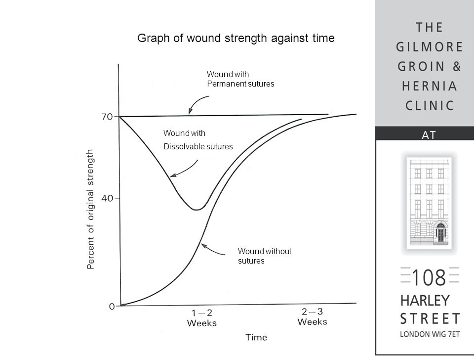 Graph of wound strength against time