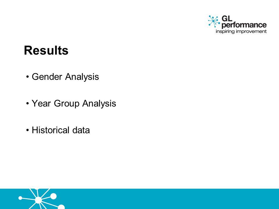 Gender Analysis Year Group Analysis Historical data