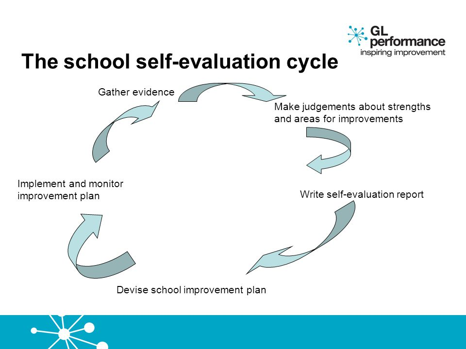 The school self-evaluation cycle