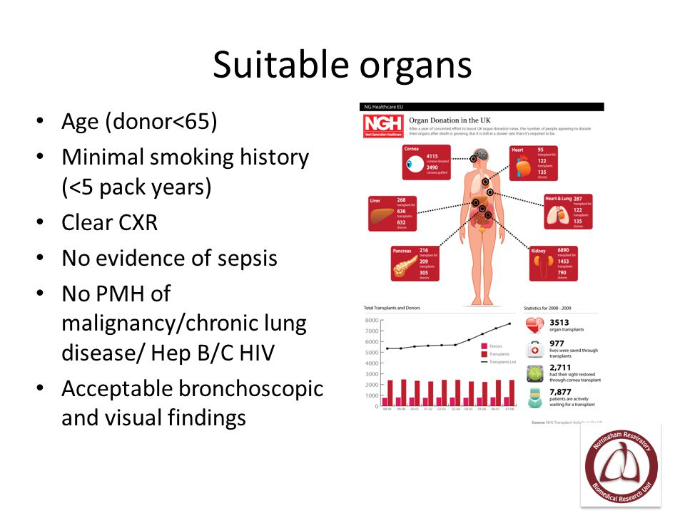 Suitable organs Age (donor<65)