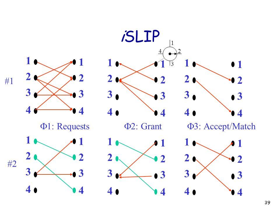 iSLIP 1. 2. 3. 4. F2: Grant. 1. 2. 3. 4. 1. 2. 3. 4. F3: Accept/Match. 1. 2. 3. 4.
