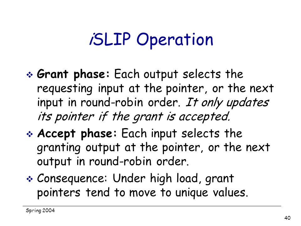 iSLIP Operation