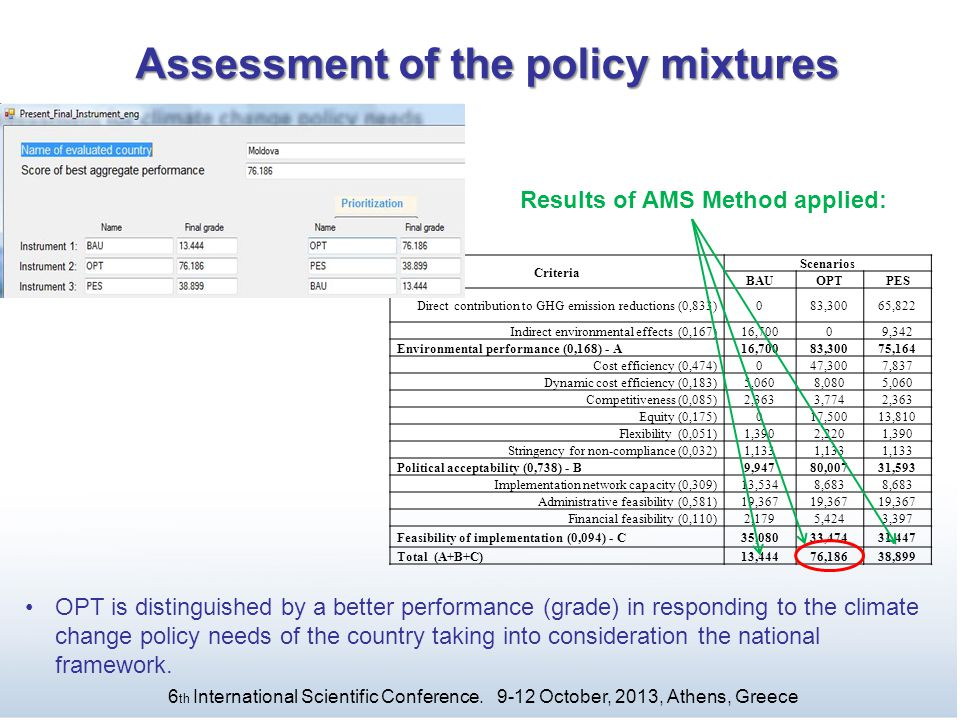 Assessment of the policy mixtures