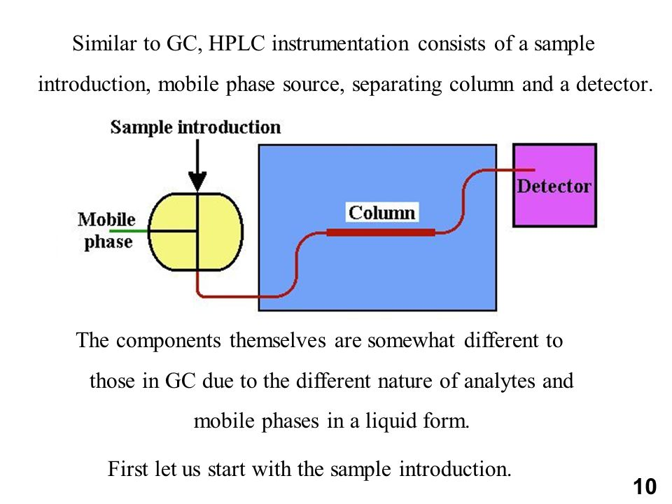 Similar to GC, HPLC instrumentation consists of a sample introduction, mobile phase source, separating column and a detector.