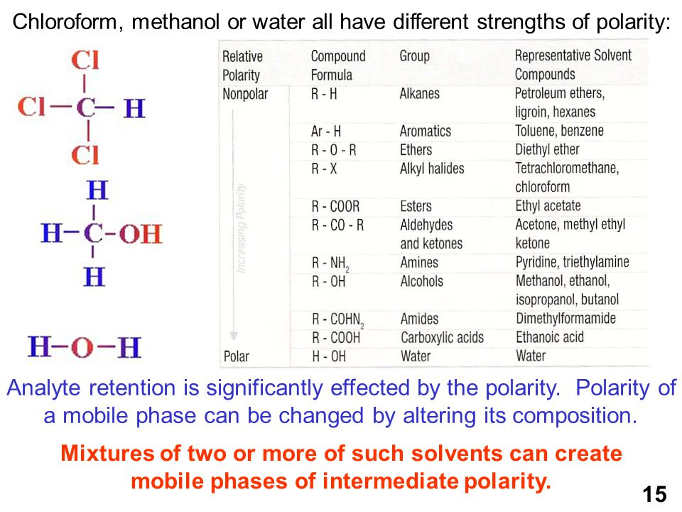 Chloroform, methanol or water all have different strengths of polarity: