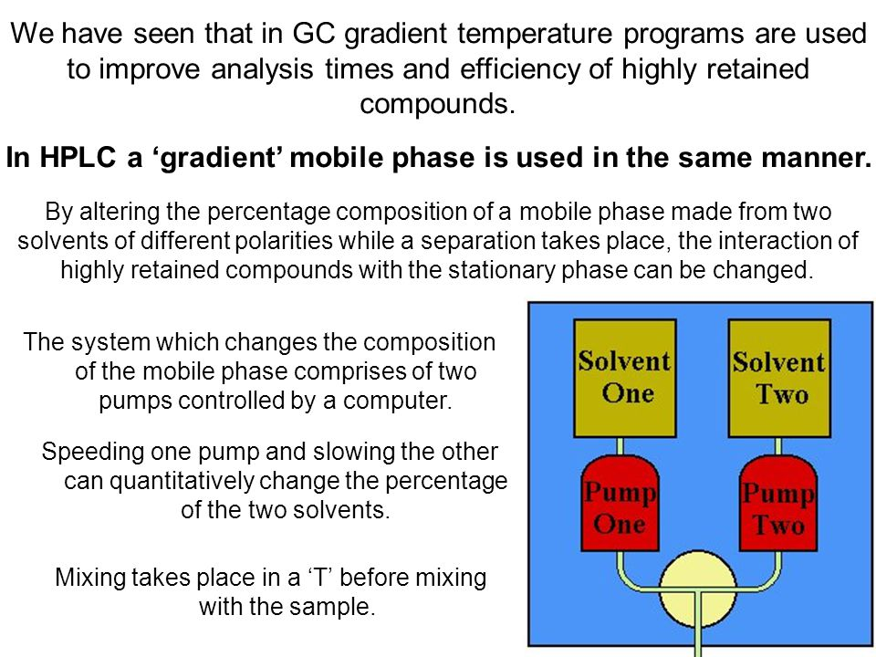 In HPLC a 'gradient' mobile phase is used in the same manner.