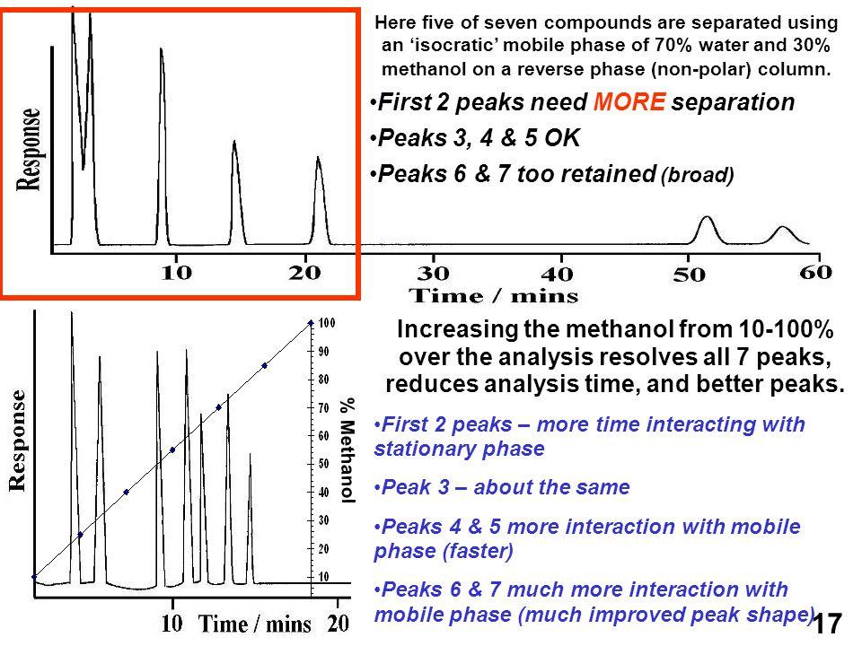 First 2 peaks need MORE separation Peaks 3, 4 & 5 OK