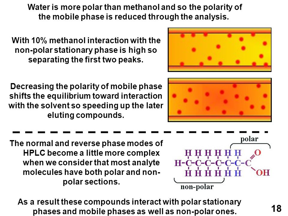 Water is more polar than methanol and so the polarity of the mobile phase is reduced through the analysis.