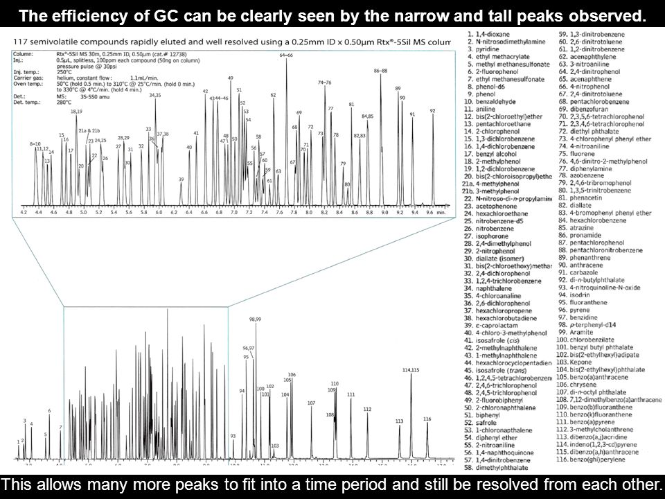 The efficiency of GC can be clearly seen by the narrow and tall peaks observed.