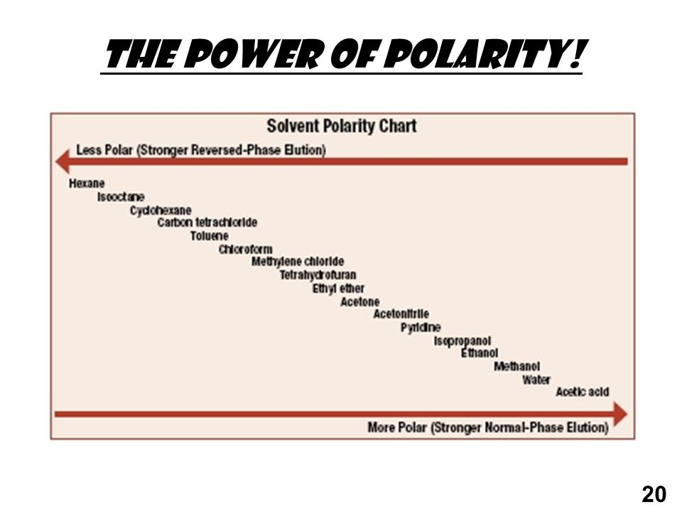 The power of POLARITY!