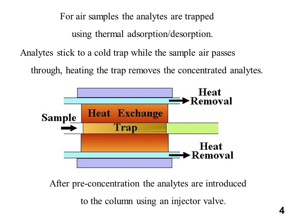 For air samples the analytes are trapped using thermal adsorption/desorption.