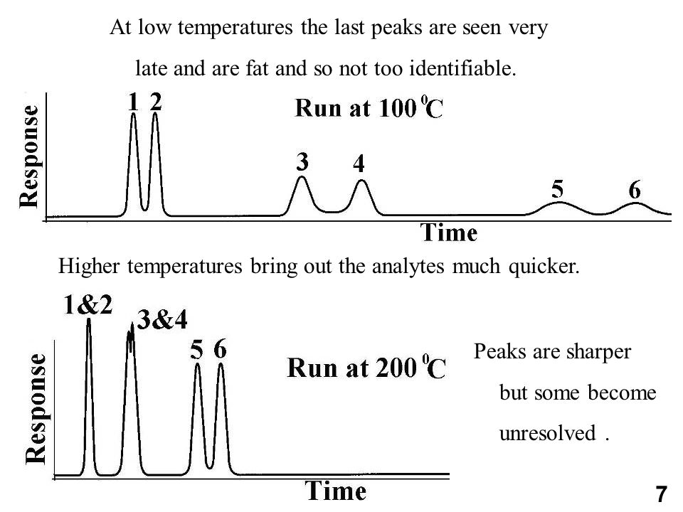 At low temperatures the last peaks are seen very late and are fat and so not too identifiable.