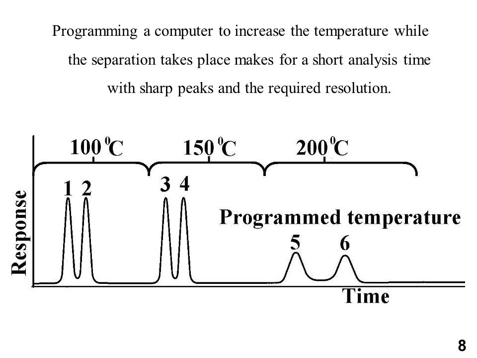 Programming a computer to increase the temperature while the separation takes place makes for a short analysis time with sharp peaks and the required resolution.