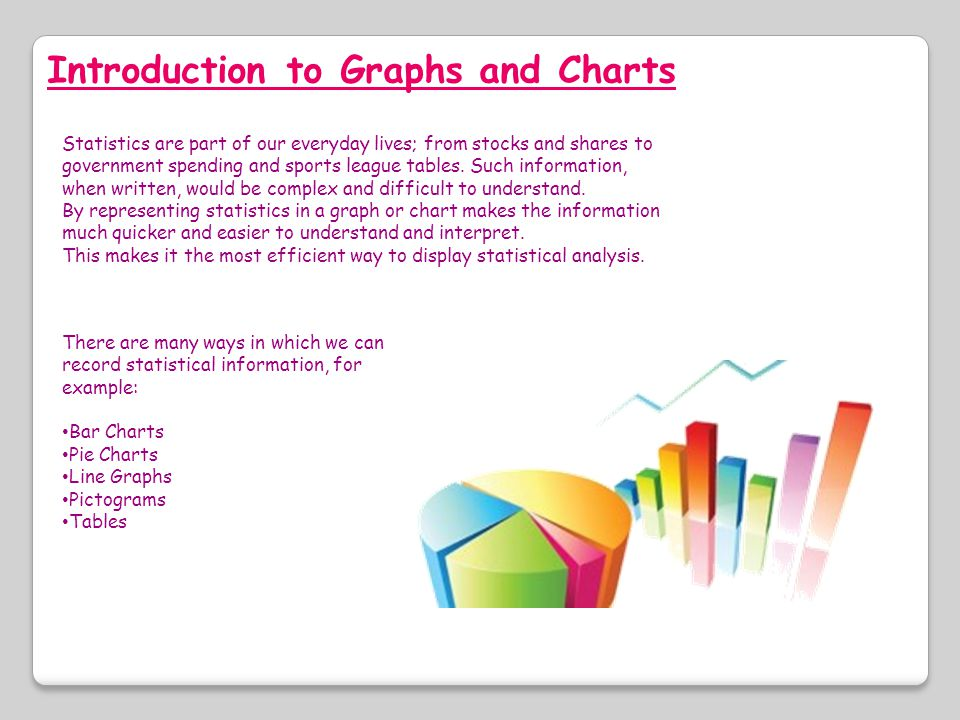 Introduction to Graphs and Charts