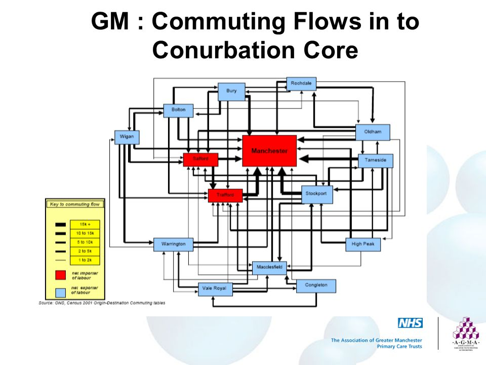 GM : Commuting Flows in to Conurbation Core