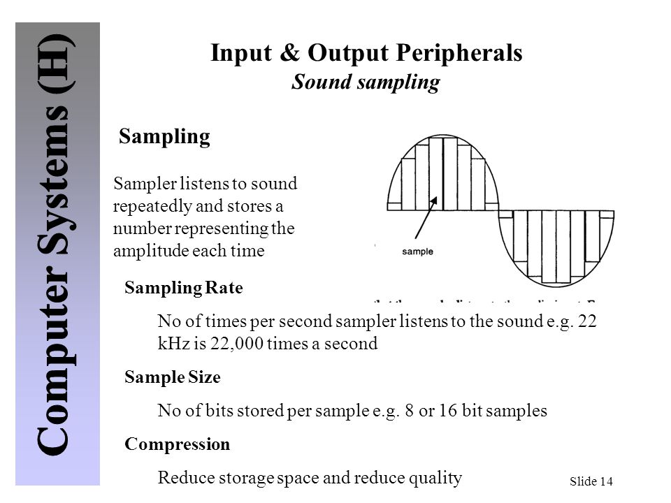 Input & Output Peripherals Sound sampling