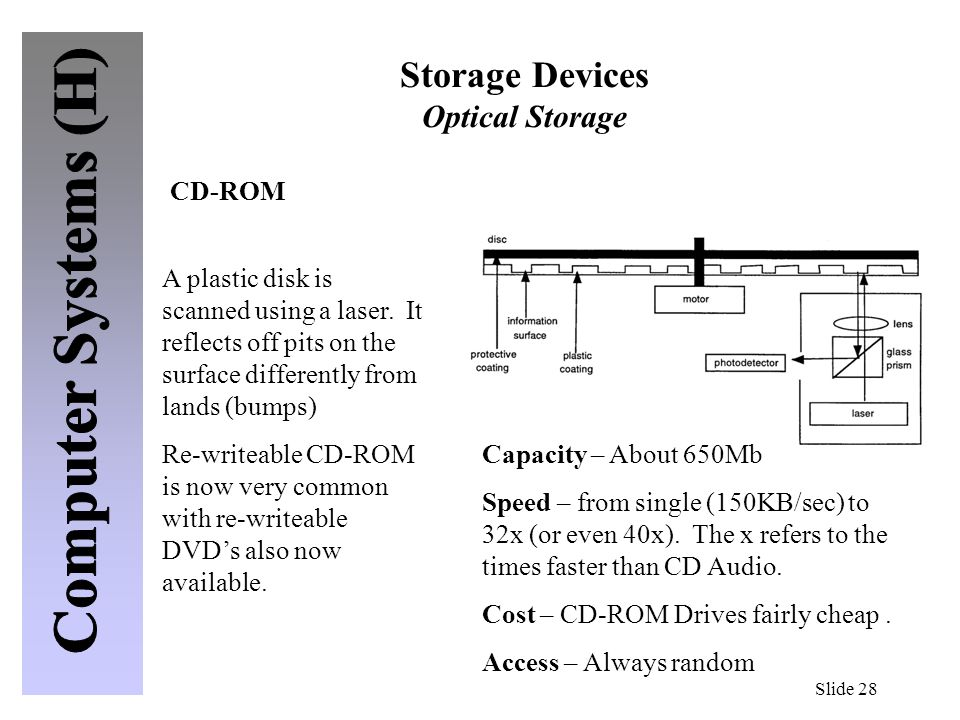 Storage Devices Optical Storage