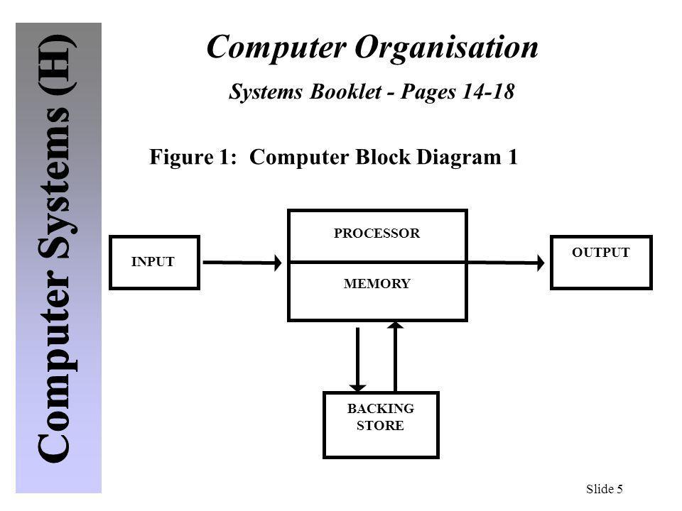 Computer Organisation Systems Booklet - Pages 14-18