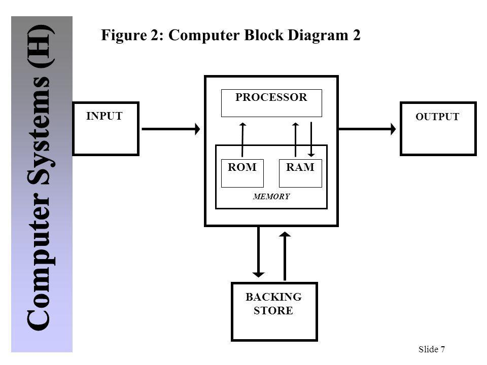 Figure 2: Computer Block Diagram 2