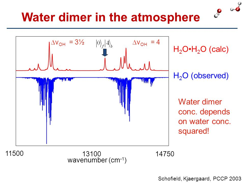 Water dimer in the atmosphere