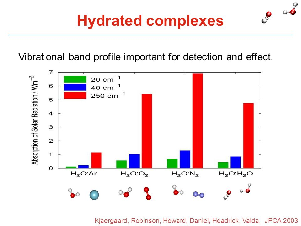 Hydrated complexes Vibrational band profile important for detection and effect.