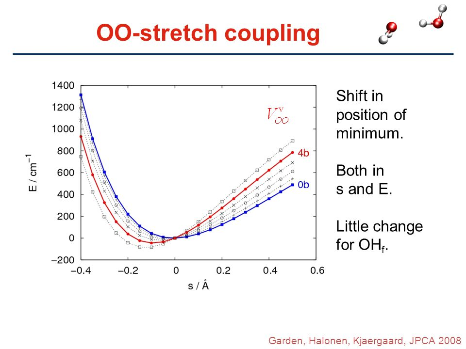 OO-stretch coupling Shift in position of minimum. Both in s and E.