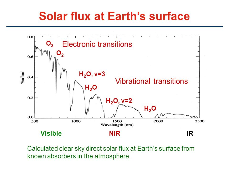 Solar flux at Earth's surface