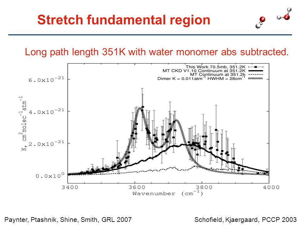 Stretch fundamental region