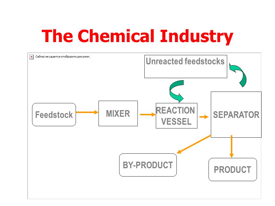 The Chemical Industry Unreacted feedstocks recycled SEPARATOR MIXER