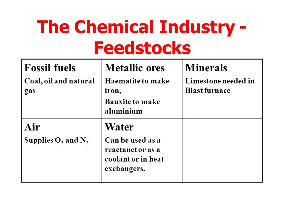 The Chemical Industry - Feedstocks