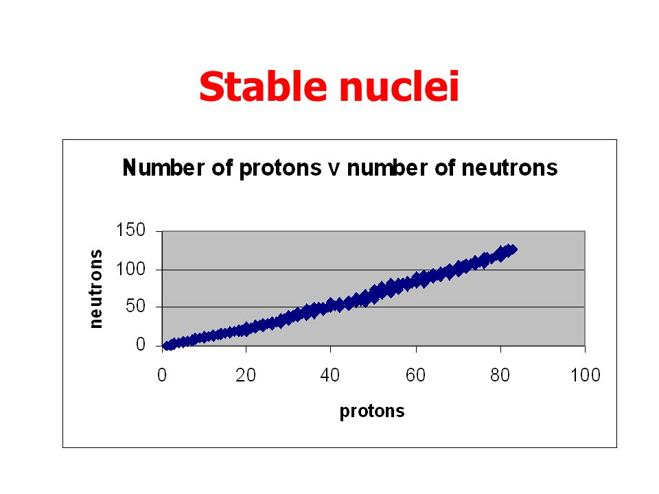 Stable nuclei