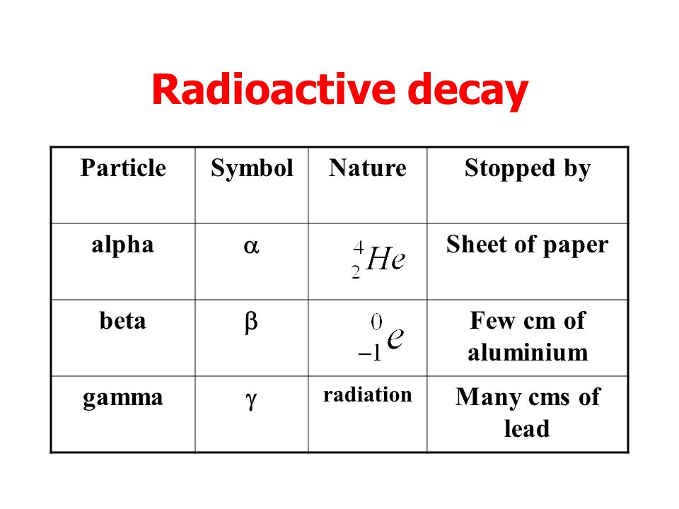 Radioactive decay Particle Symbol Nature Stopped by alpha a