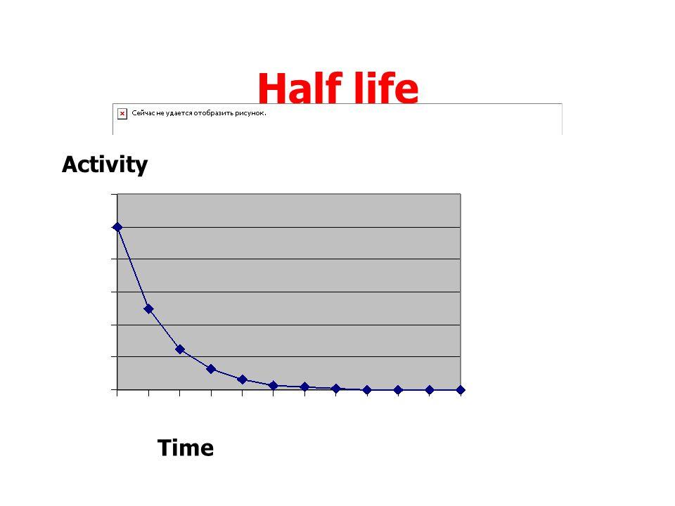 Half life Activity Time