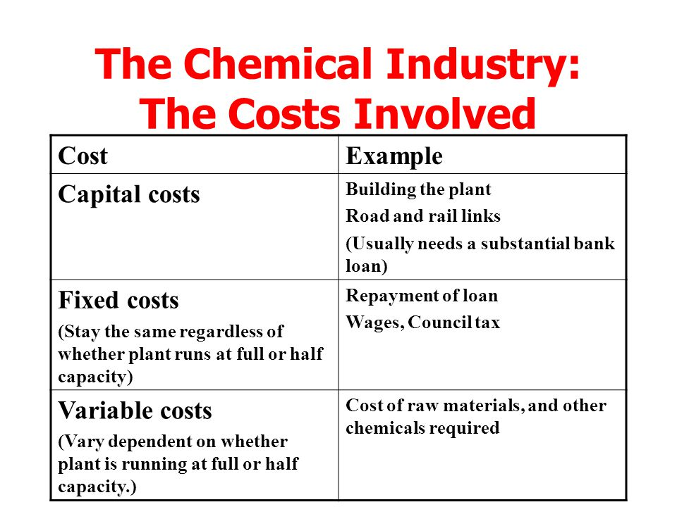 The Chemical Industry: The Costs Involved