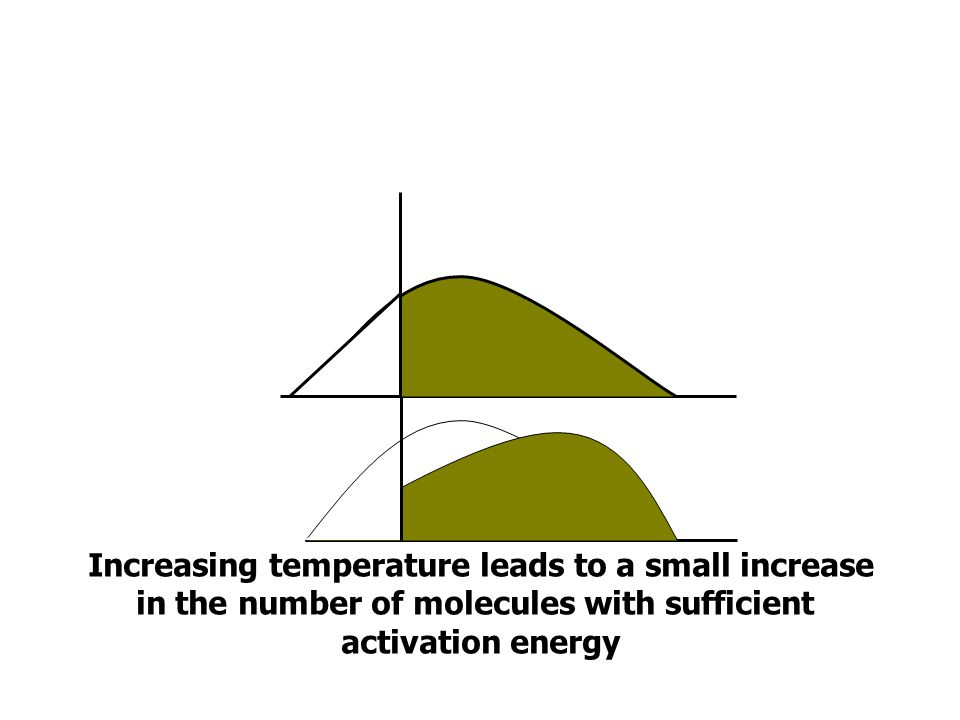 Increasing temperature leads to a small increase