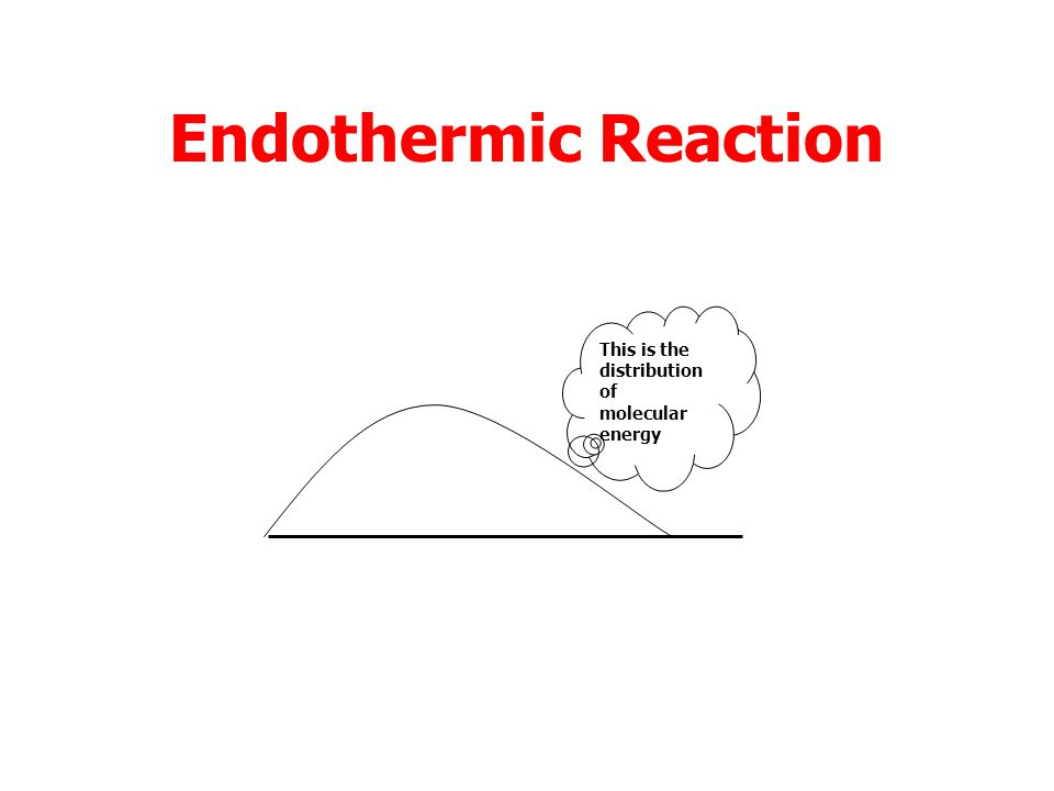 Endothermic Reaction This is the distribution of molecular energy