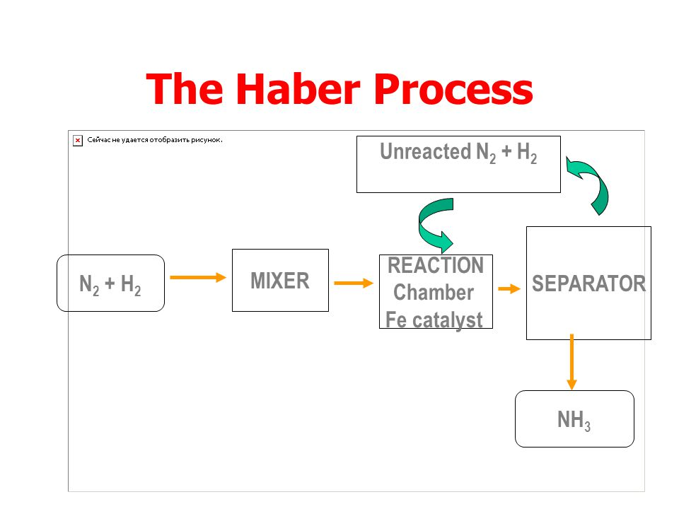 The Haber Process Unreacted N2 + H2 recycled SEPARATOR REACTION MIXER